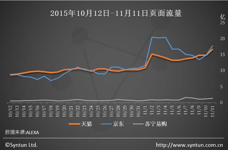 此前,业界普遍对本次双十一阿苏与京腾两股势力的交锋充满了期待.