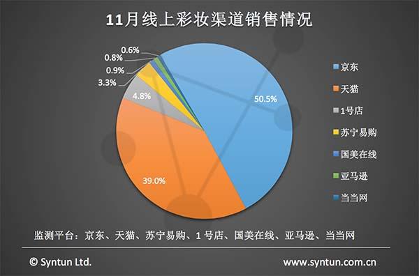11月的线上彩妆市场,天猫显现双十一大促主场优势,销售额占比39.